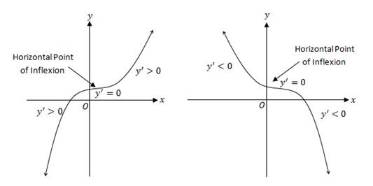 horizontal points of inflexion