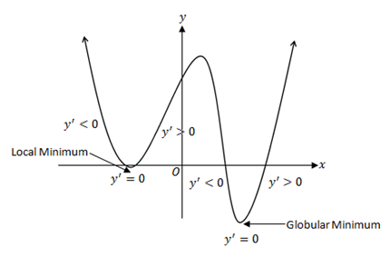 minimum stationary points graph
