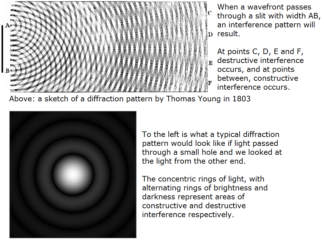 De Broglie noticed particles exhibit wave properties such as diffraction