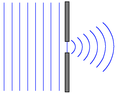 De Broglie wavelength diffraction