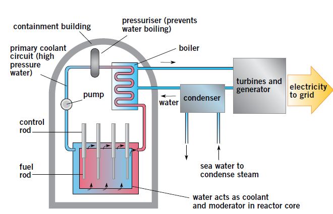 nuclear reactor basic principles Nuclear reactor: nuclear reactor nuclear reactor basic principles world nuclear association - nuclear reactor laboratory for advanced nuclear energy.