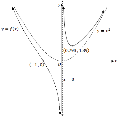 harder curve with points