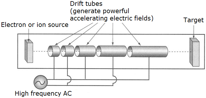 Linear accelerators are the simplest type of particle accelerator