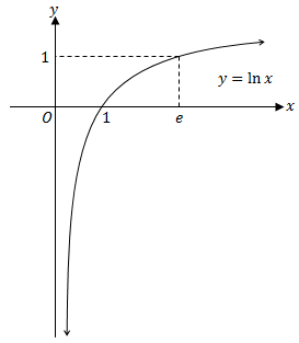 logarithmic function graph