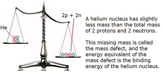 Mass defect refers to binding energy