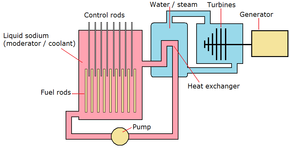 Nuclear fission reactor design
