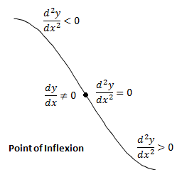 points of inflexion