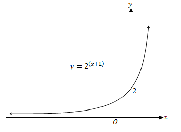 shifting of the graph two